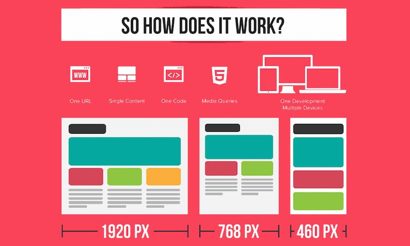 اینفوگرافی برای سایز صفحات رسپانسیو سایت ها